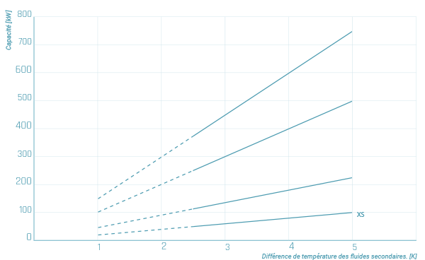 chillers_graph_fr